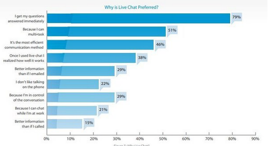Live Chat Preference