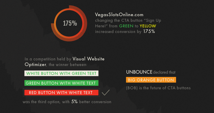 Colour success rate for CTA