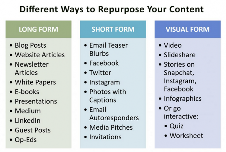Different ways to re-purpose Content
