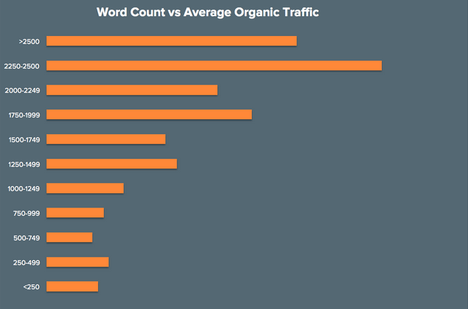 Long Form Content Traffic