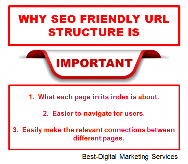 Why seo freindly URL structure is important