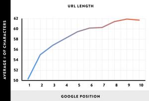 correlation - short URLs and higher Google rankings