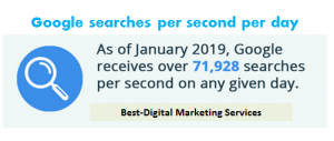 Best-Digital Marketing Services google searches per second per day