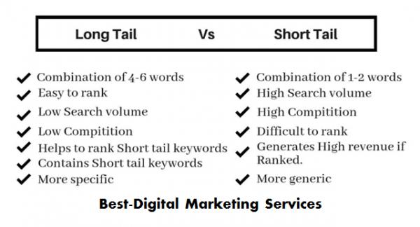 Best-Digital Marketing Services long tail vs short tail keyword