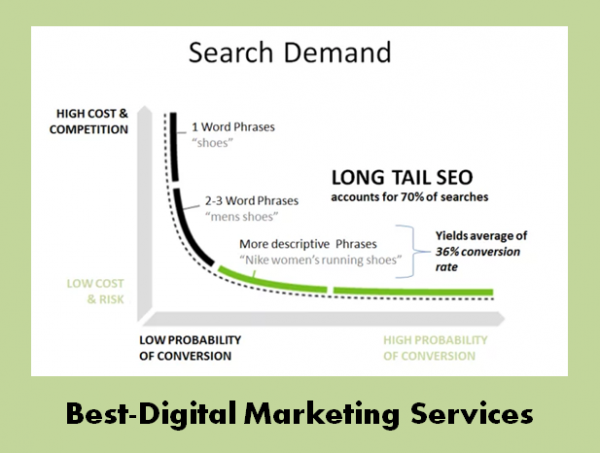 Best-Digital Marketing Services search demand for long tail keyword