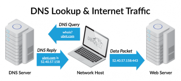 DNS lookup & internet traffic