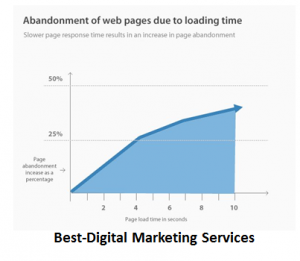 abandonment of web pages due to loading time