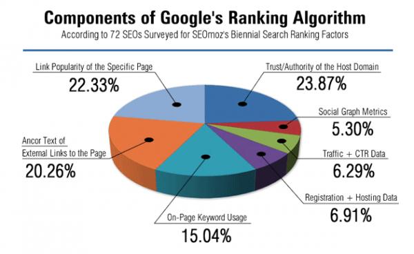 google ranking algorithm components