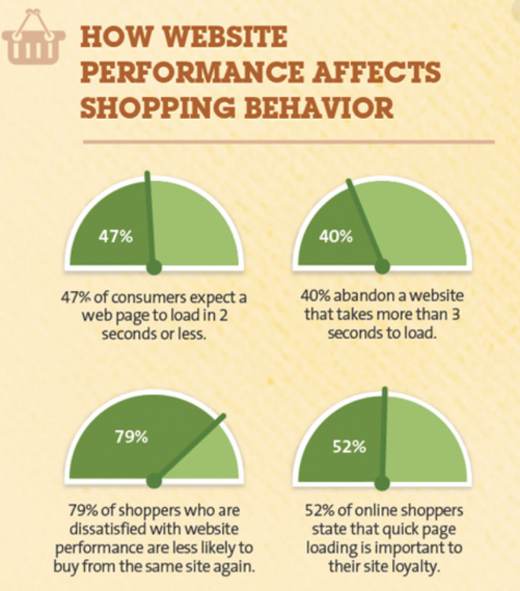 how website performance affects shopping behaviour