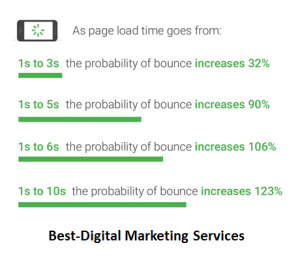 load page time with bounce rate