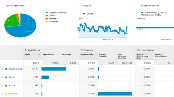 review website analytics