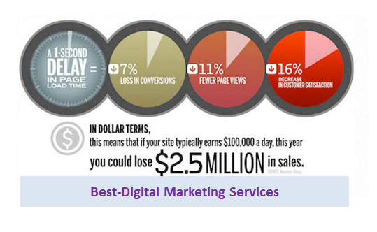 Best-Digital Marketing Services 1 second delay costs