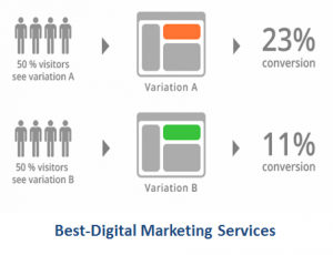 Best-Digital Marketing Services A-B Split Test