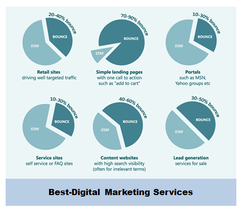Best-Digital Marketing Services Average Bounce Rate By Industry