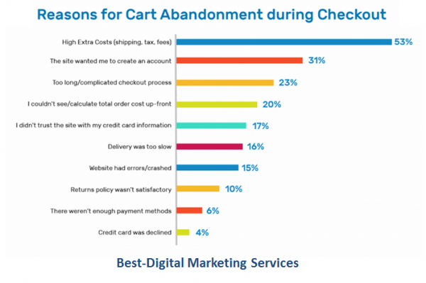 Best-Digital Marketing Services Cart Abandonment Reasons
