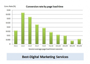 Best-Digital Marketing Services Conversion Rate