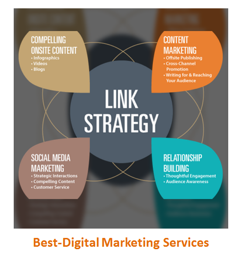 Best-Digital Marketing Services Link Strategy