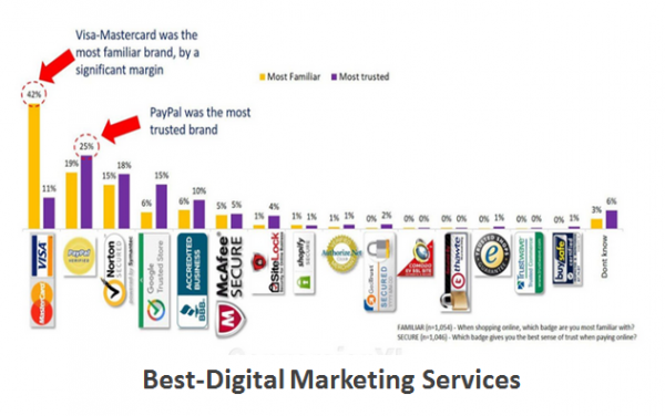 Best-Digital Marketing Services Trust & Credibility