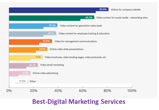Best-Digital Marketing Services Video as content