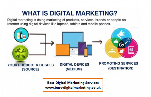 Best-Digital Marketing Services What is Digital Marketing