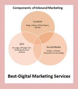 Best-Digital Marketing Services components of inbound marketing