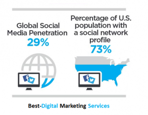 Best-Digital Marketing Services global social media penetration