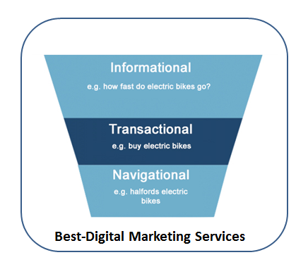 Best-Digital Marketing Services informational - transactional-navigational