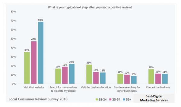 Best-Digital Marketing Services online reviews decider statistics
