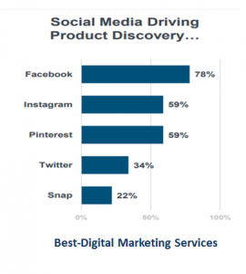 Best-Digital Marketing Services social media driving product discovery