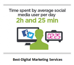 Best-Digital Marketing Services time spent oon social media per day
