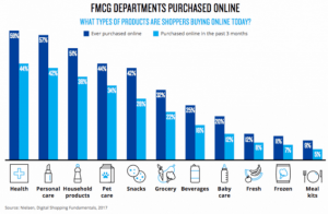 Online purchases by deparment- sector