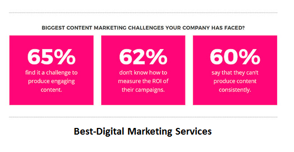 Best-Digital Marketing Services Biggest Challenges of Content Marketing
