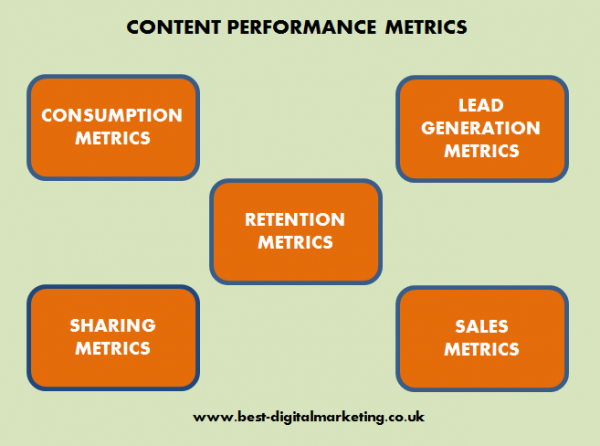 Best-Digital Marketing Services - Content Performance metrics
