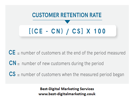 Best-Digital Marketing Services - Customer Retention Rate calculator