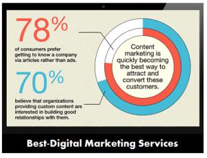 Best-Digital Marketing Services - Improve brand reputation