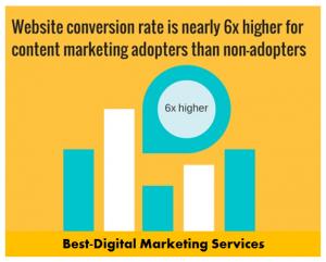 Best-Digital Marketing Services - Improves Conversion rate