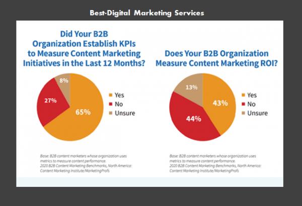 Best-Digital Marketing Services - Mesuring Content marketing ROI