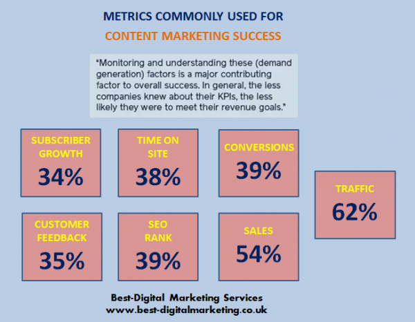 Best-Digital Marketing Services - Metrics used for content marketing success