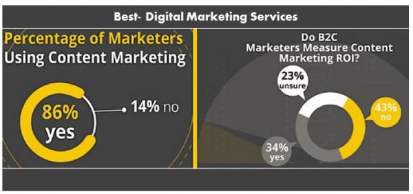 Best-Digital Marketing Services Percentage of Marketers using Content Marketing