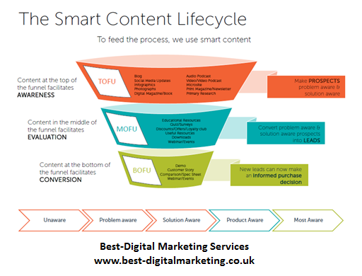 Best-Digital Marketing Services - content marketing life cycle