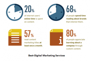 Best-Digital Marketing Services - content marketing statistics