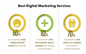 Best-Digital Marketing Services - content relevant & Valuable