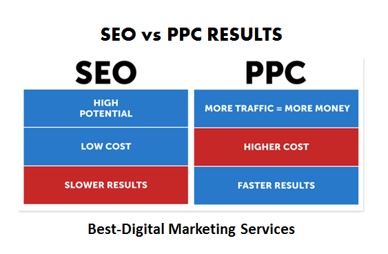 Best-Digital Marketing - Better ROI with SEO