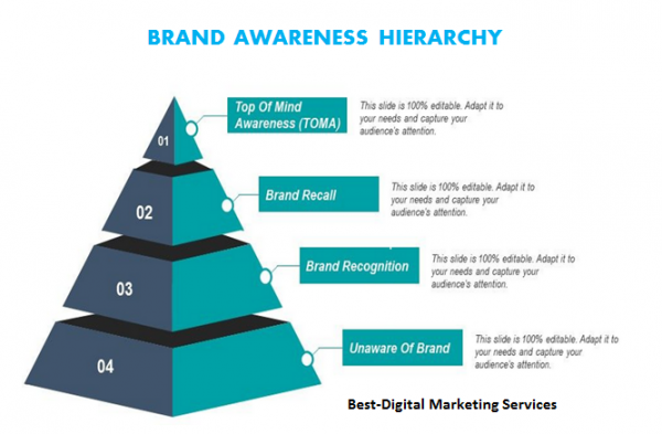 Best-Digital Marketing - Brand Awareness Hierarchy
