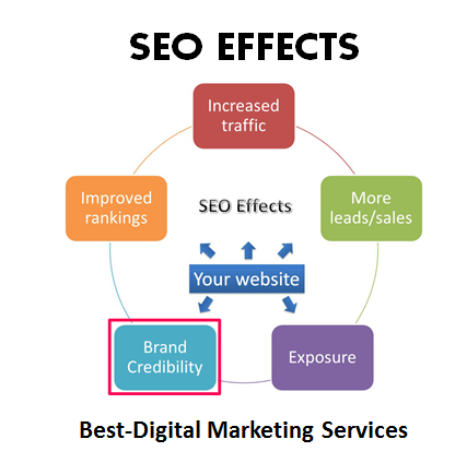 Best-Digital Marketing - Builds trust & credibility