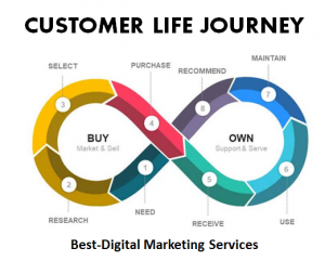 Best-Digital Marketing - Customer Life Journey