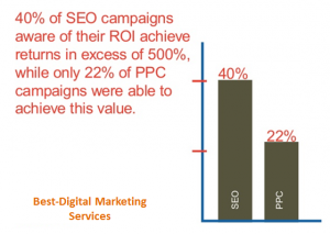 Best-Digital Marketing - Higher ROI with SEO compared to PPC