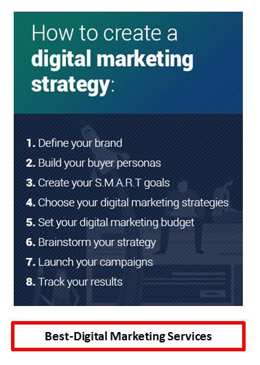 Best-Digital Marketing - How to create digital marketing strategy