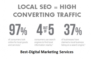 Best-Digital Marketing - Local SEO - High conversion rate