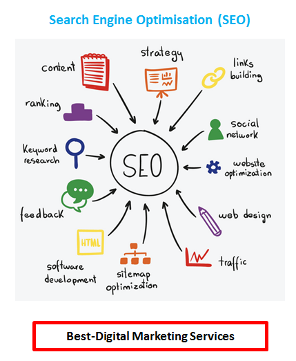 Best-Digital Marketing - Search Engine Optimistaion-SEO